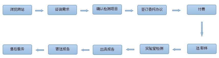 """北京新奥环标环境检测流程分10个步骤,确立了确定检测项目、取样、实验室检测、出具报告、寄送报告、售后服务等一站式解决方案!专业为您解决环境检测的所有问题,让您顺利通过国家环保部门的检查。免费取样!免费寄送报告!  步骤/流程说明: 一、浏览网站。 通过(百度、360、谷哥等)搜索引擎,搜索关键词""""新奥环标、北京环境检测公司""""找到合适的供应商。 二、需求咨询。 通过百度商桥,企业通,在线qq等在线客服形式或者直接电话沟通,了解您的具体需求。 三、确定检测项目。 通过了解您的需求,我们"""