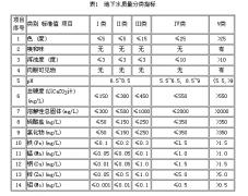 地下水质量标准 GB/T14848-93【免费下载】