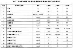 污水排入城镇下水道水质标准CJ343-2010
