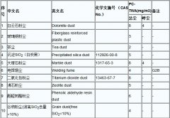粉尘检测范围及标准介绍