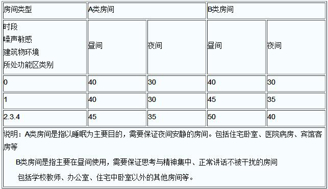 结构传播固定设备室内噪声排放限值(等效声级)