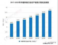 前瞻产业研究院:2019年中国环保行业市场现状及发展趋势分析